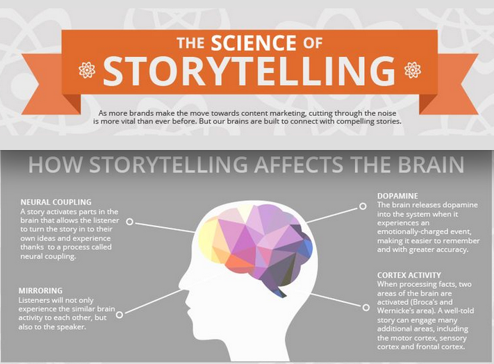 Why Storytelling And Literacy - Global Sleepover
